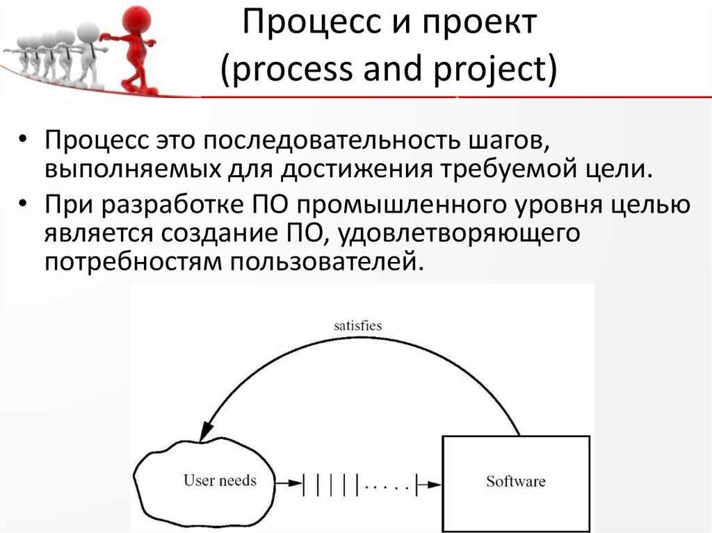 Процесс и проект (process and project)