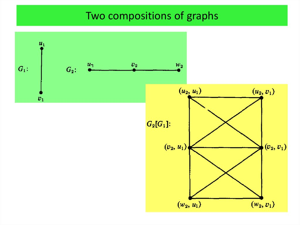 Two compositions of graphs