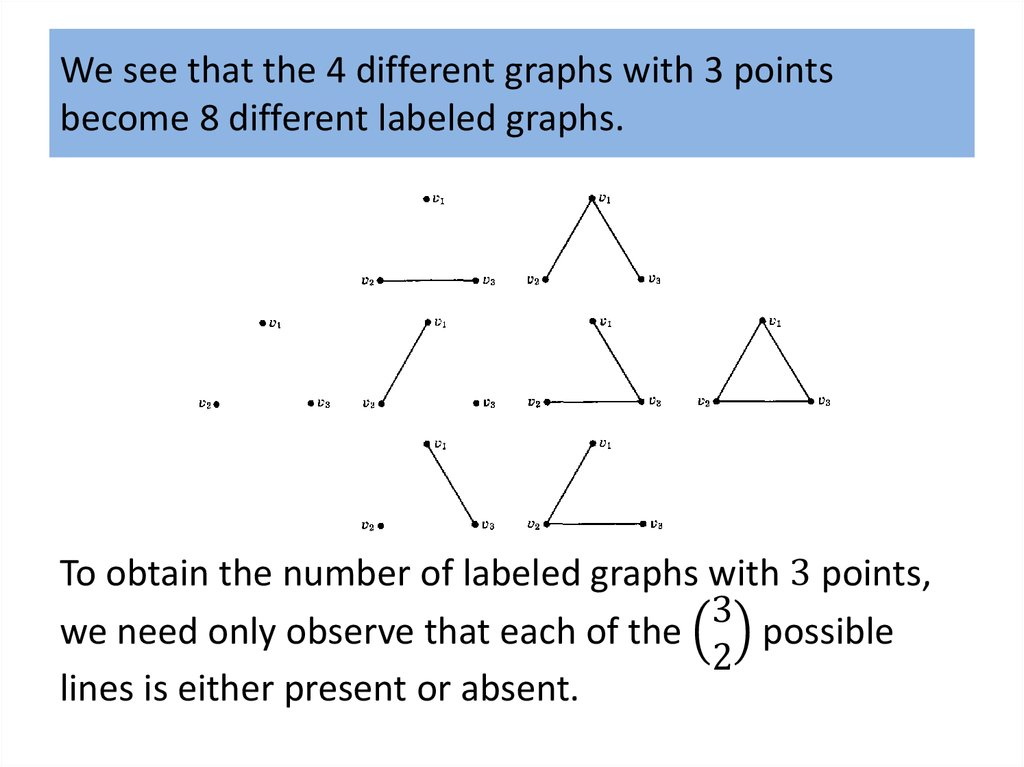 We see that the 4 different graphs with 3 points become 8 different labeled graphs.