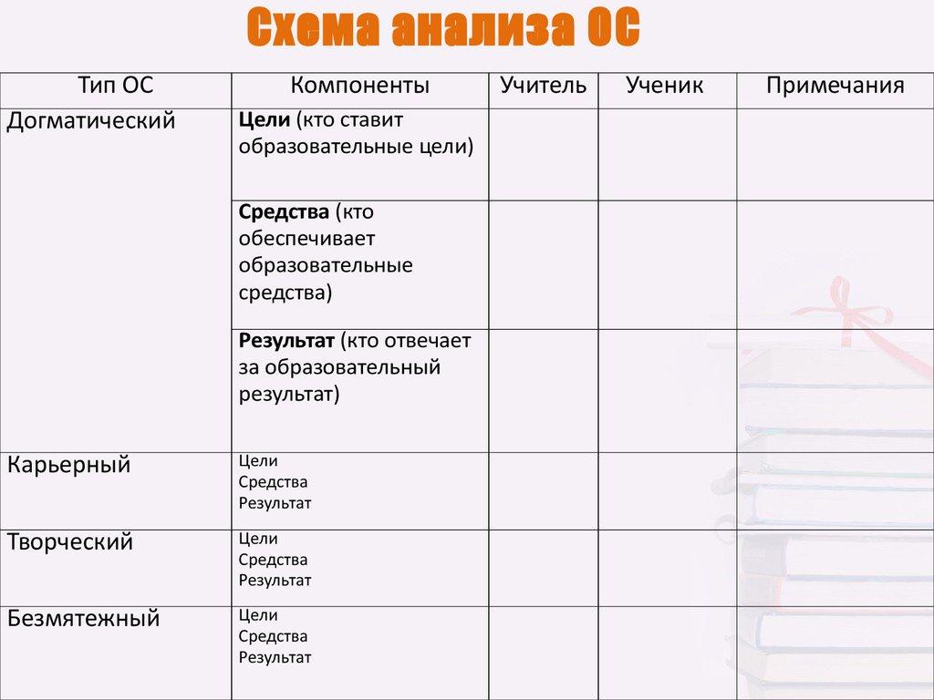 Схема анализа образовательной системы