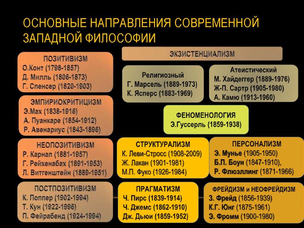 основные направления в протестантизме и их характеристика шпаргалка
