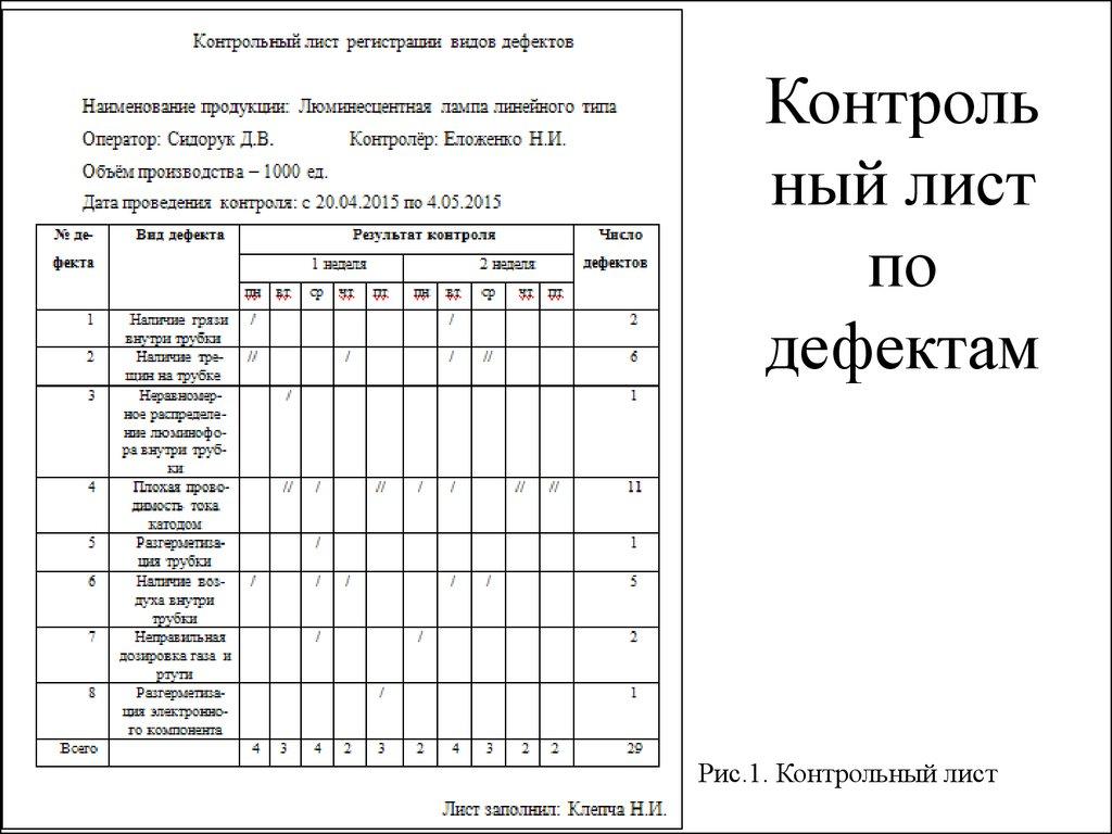 Оценка процесса производства с использованием инструментов   Контрольный лист по дефектам