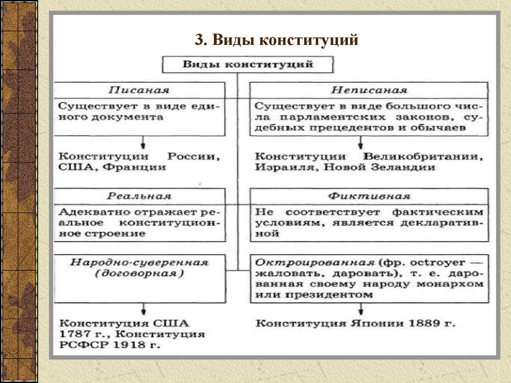 Понятие конституции в зарубежных странах шпаргалка