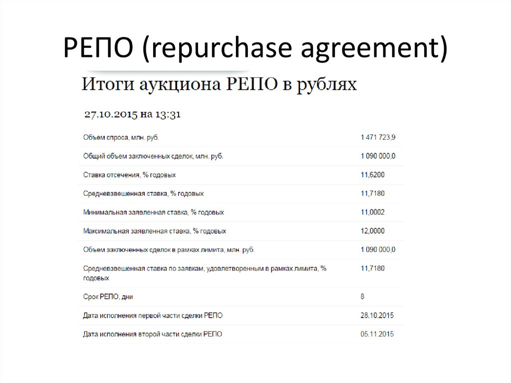 РЕПО (repurchase agreement)