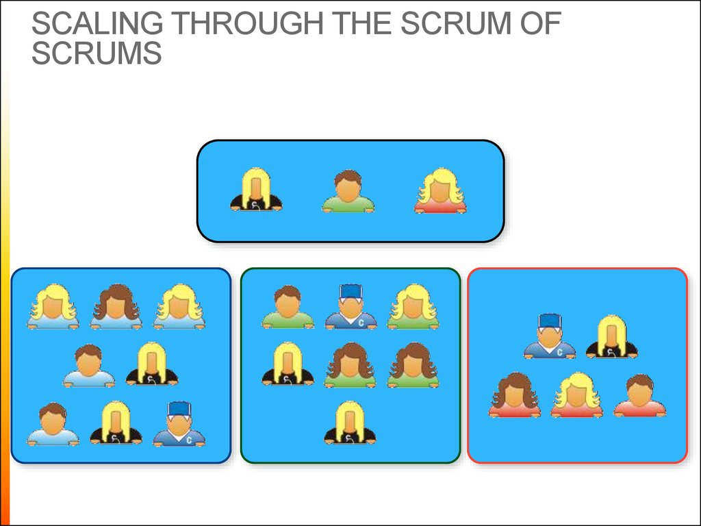 Scaling through the Scrum of scrums