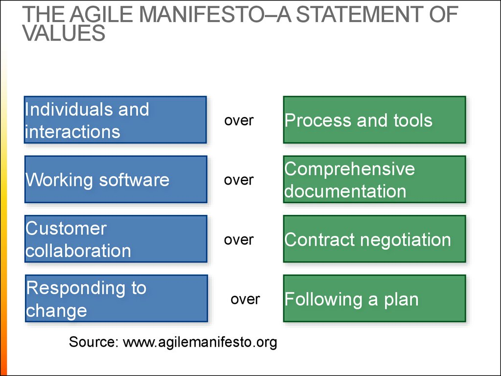 The Agile Manifesto–a statement of values