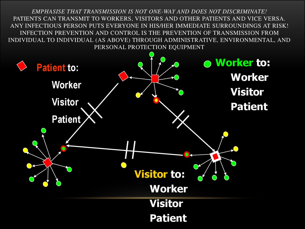 Emphasise that transmission is not one-way and does not discriminate! Patients can transmit to workers, visitors and other patients and vice versa. Any infectious person puts everyone in his/her immediate surroundings at risk! Infection prevention and con