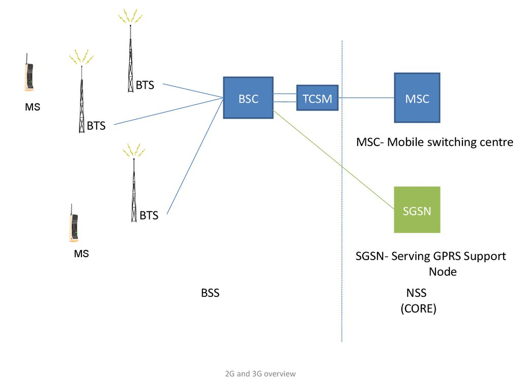 2g And 3g Overview