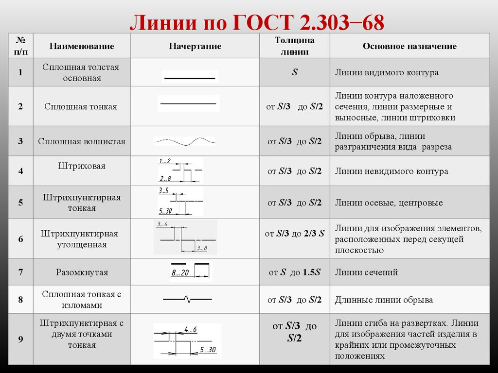 Гост 2. 303-68. Единая система конструкторской документации. Линии.