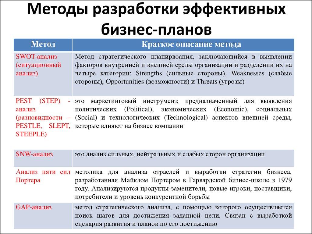 челябинске, доставкой пошаговые инструкции разработки бизнес плана фото увлекающиеся