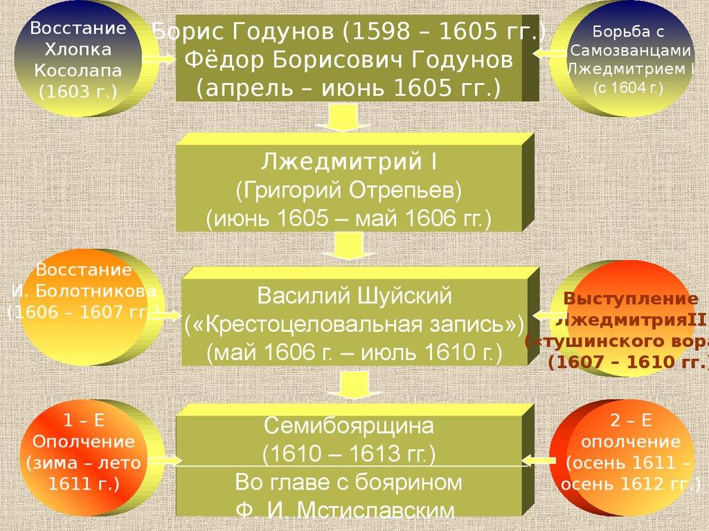 Презентация Правление Ивана Грозного 10 Класс
