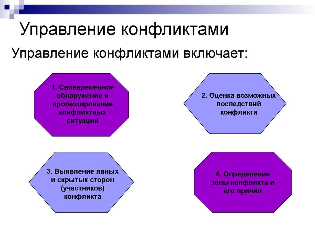 тексты конфликт в управлении проектом Третьяково городского