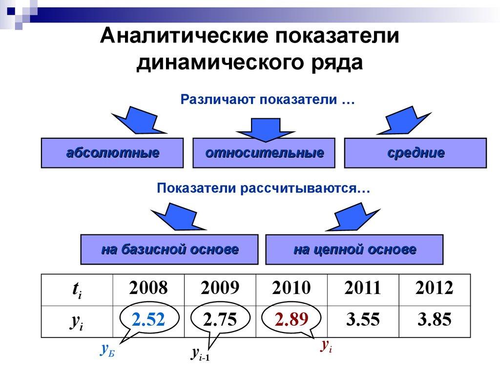 шпаргалка аналитические показатели динамики