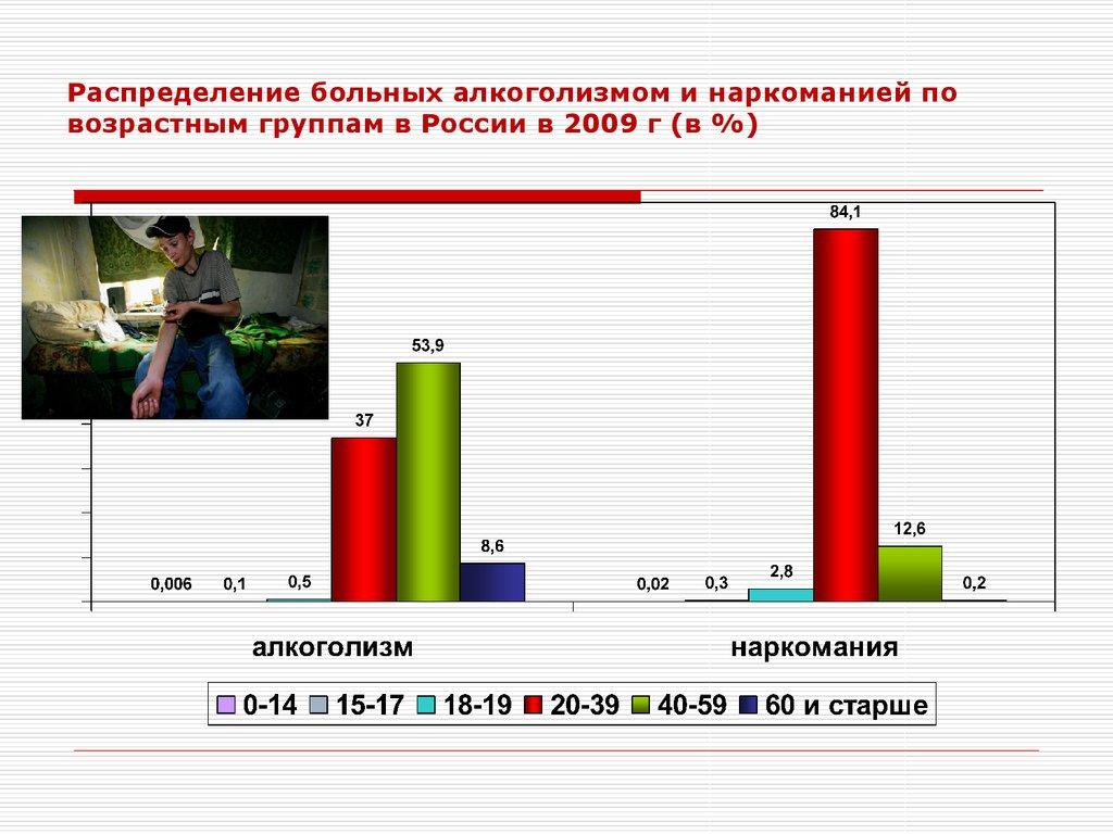 Свердловская область по алкоголизму
