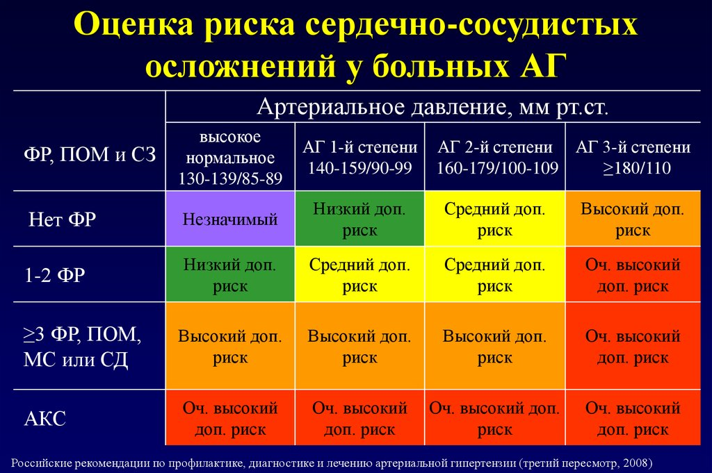 Что такое артериальная гипертония 3ст риск ссо 4 ...