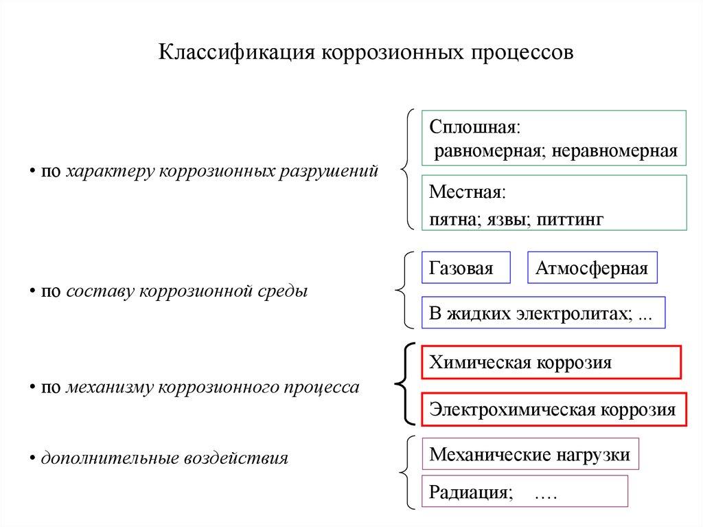 Классификация коррозионных процессов
