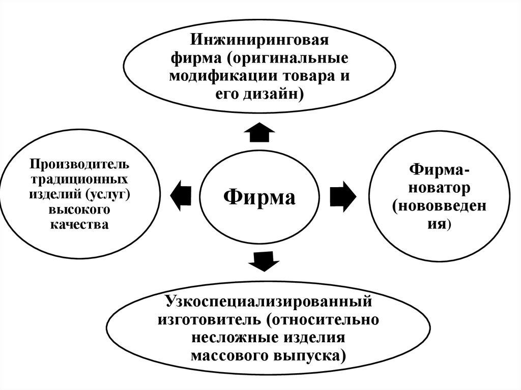 Конкурентоспособность товара решение задач решение задач по гиа по информатике