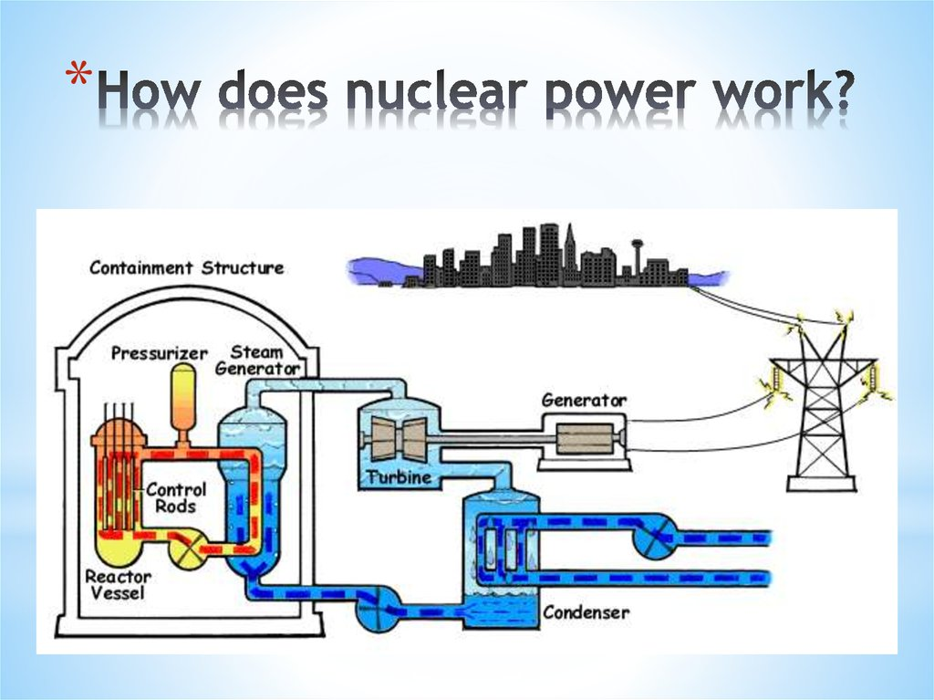 Chernobyl 30 years later online presentation how does nuclear power work ccuart Choice Image
