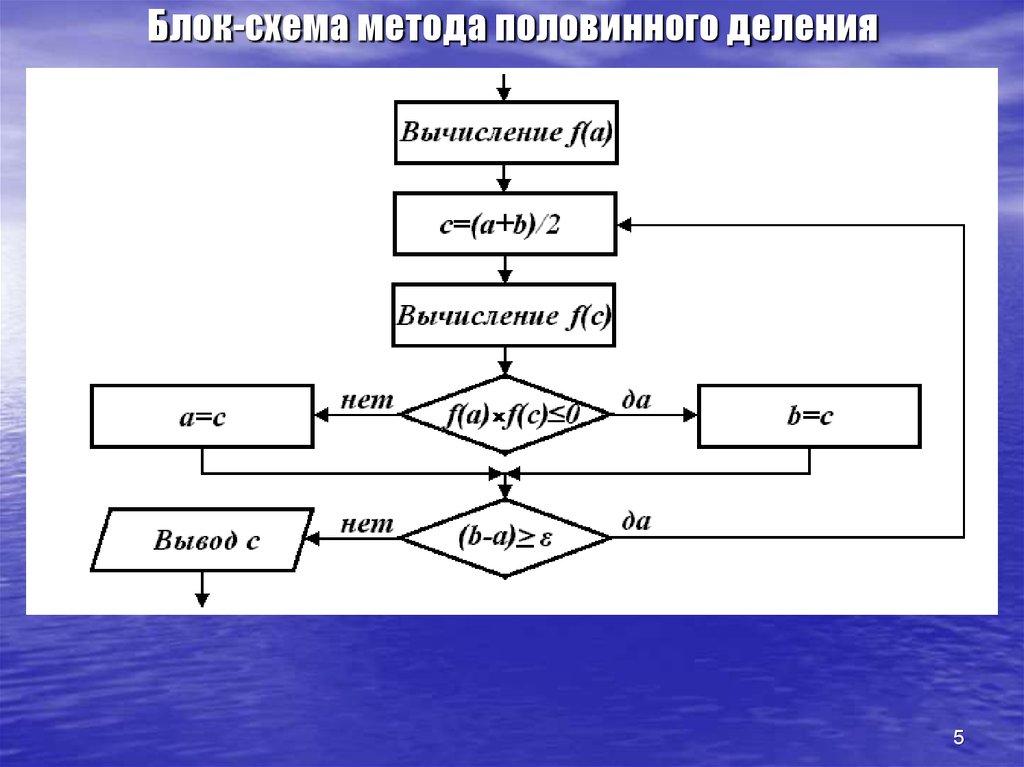 блок схема метода бисекции