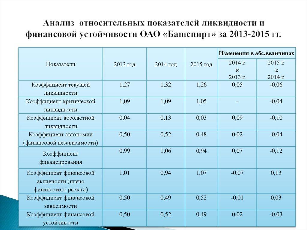 Методика расчета абсолютных показателей финансовой устойчивости