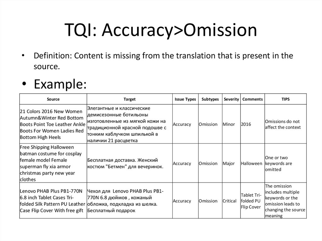 Translation Quality Assessment SOP for RU - online presentation