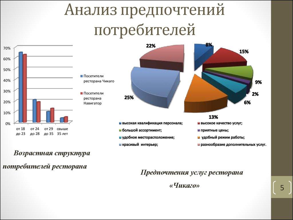 Image result for анализа предпочтений