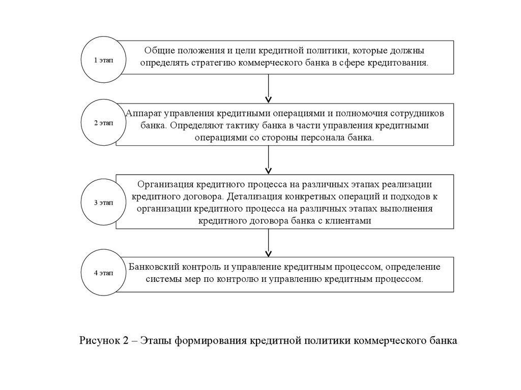 Организация кредитной политики банка