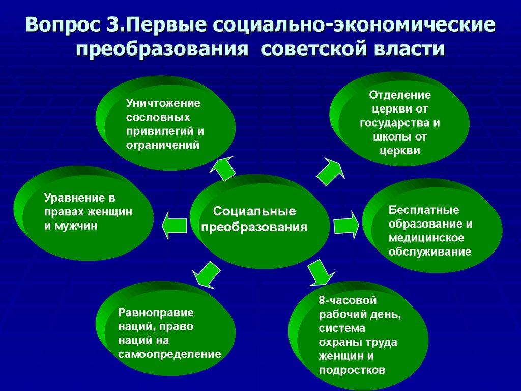 Преобразования экономические власти советской шпаргалка первые социально