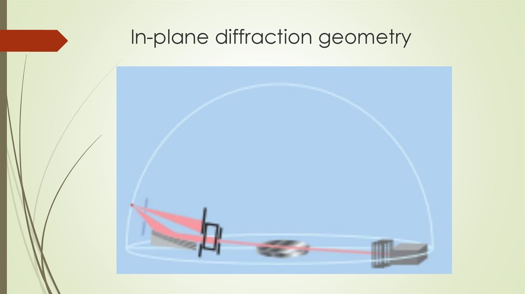 In-plane diffraction geometry