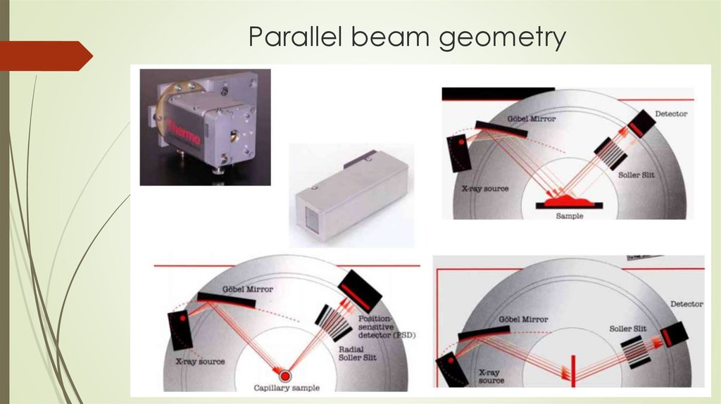 Parallel beam geometry