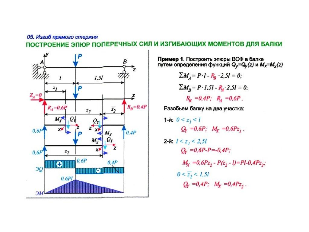 Производство ремонт и модернизация испытательного и