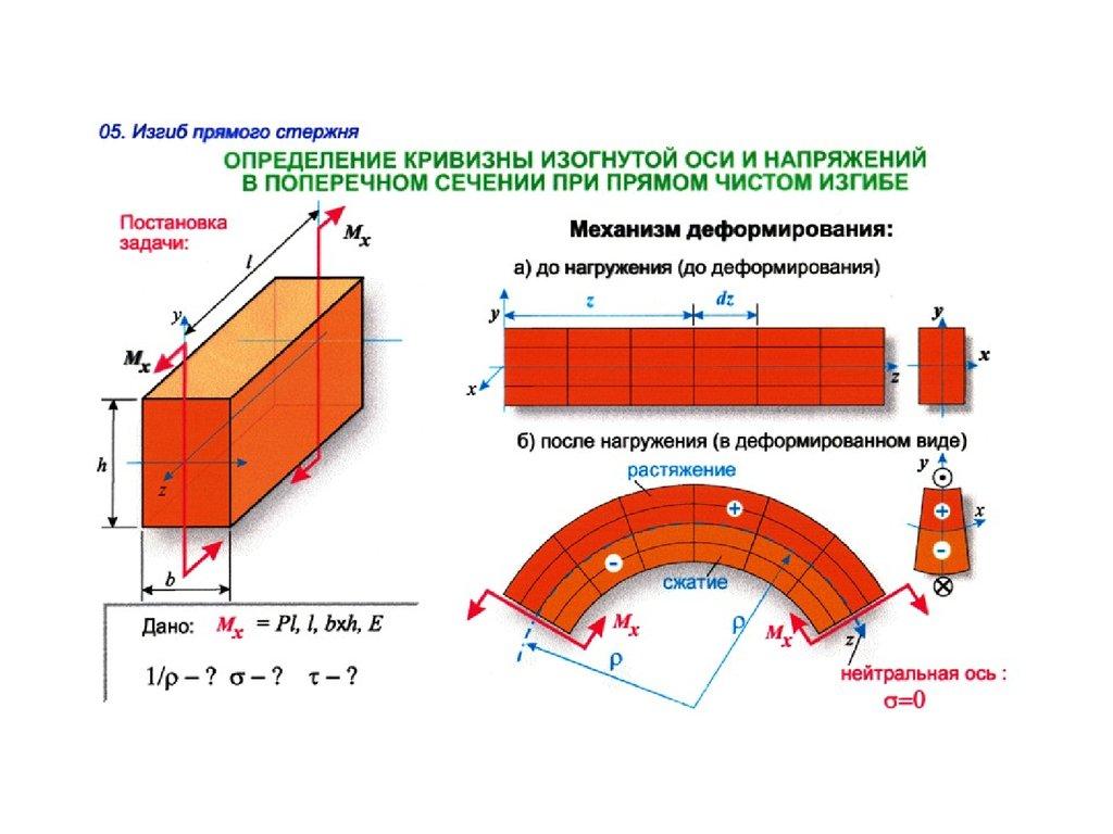 Строительная механика  stroitmehru