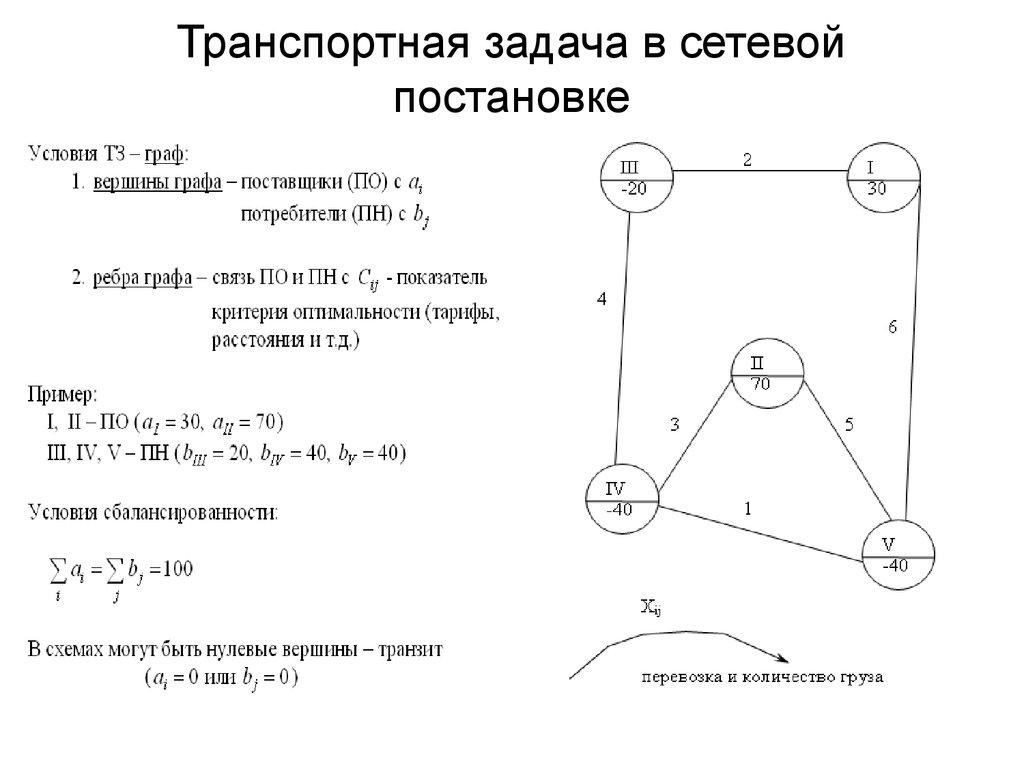 Пример решения транспортной задачи с промежуточными пунктами растровая и векторная графика решение задач