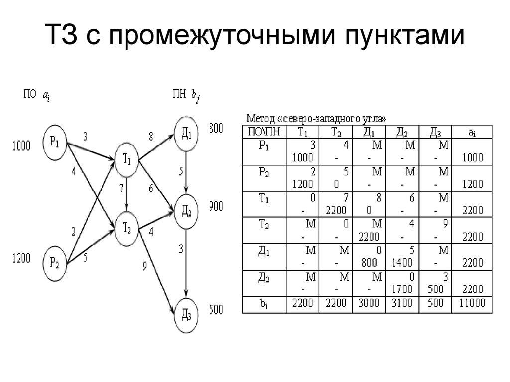Пример решение транспортной задачи на сети решение задачи линейной оптимизации онлайн