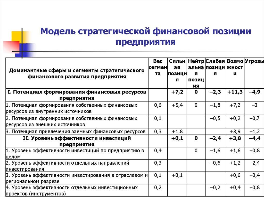 представительства разработка финансовых моделей предприятия расходы признаются расходами