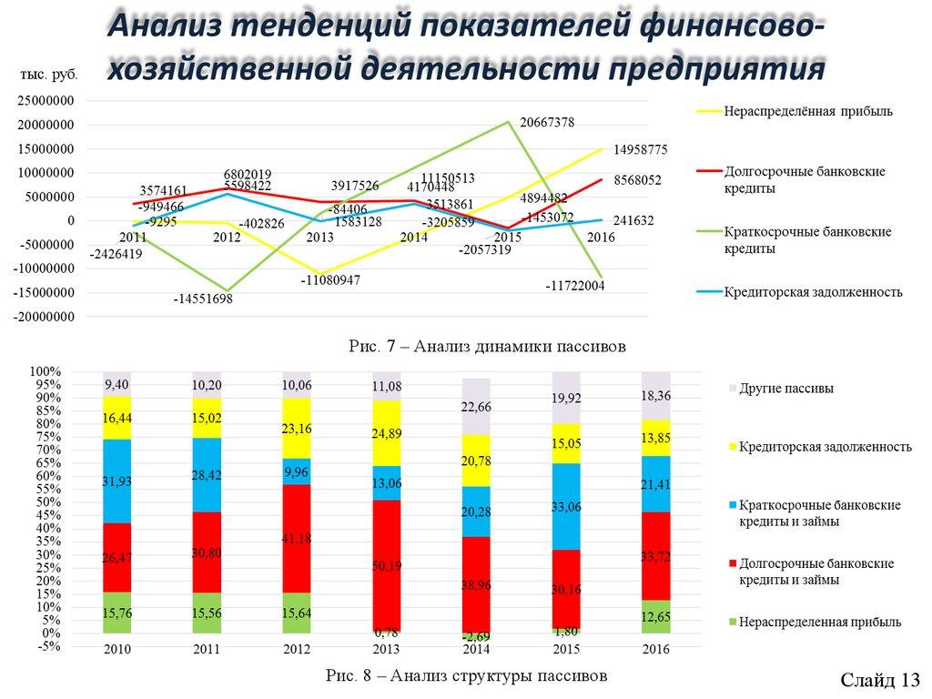 Шпаргалка анализ эффективности финансово-экономической деятельности