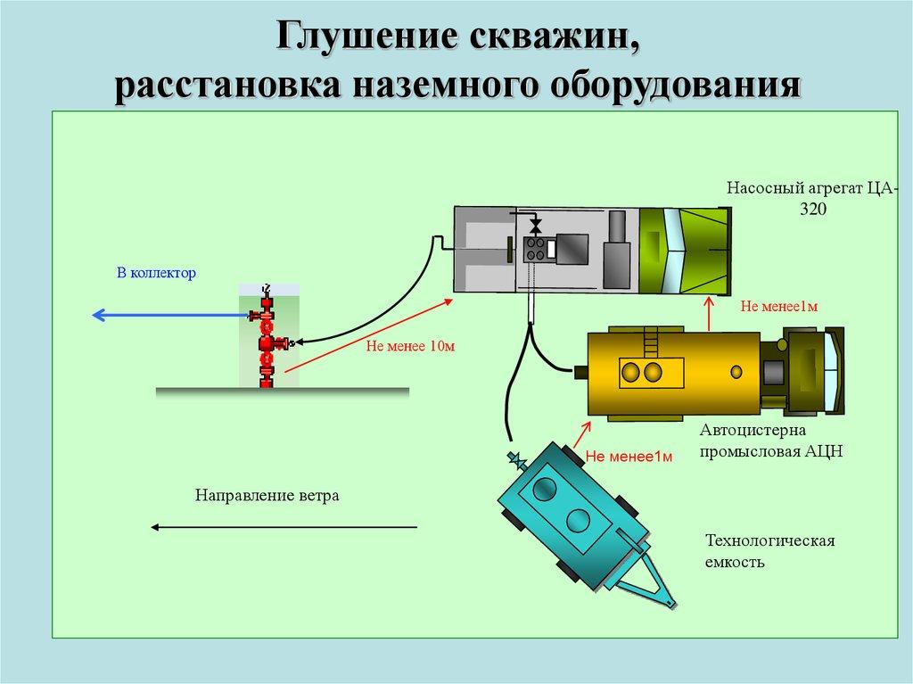 связь технология глушения нефтяных скважин просмотра расписания электричек