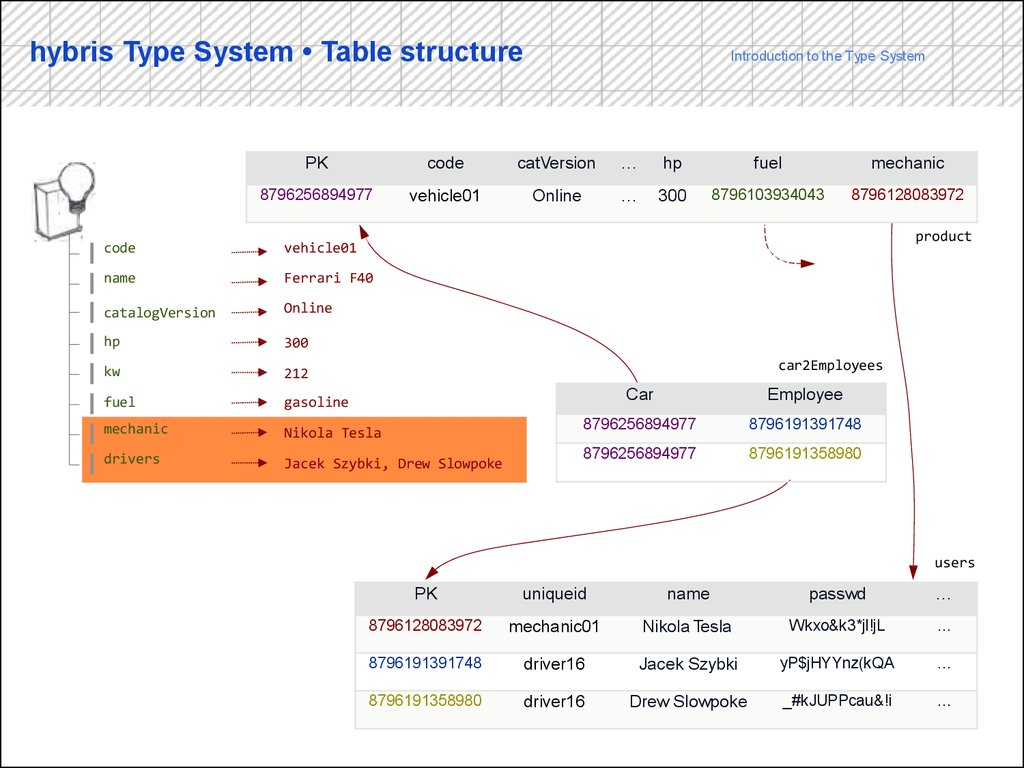 hybris Type System • Table structure