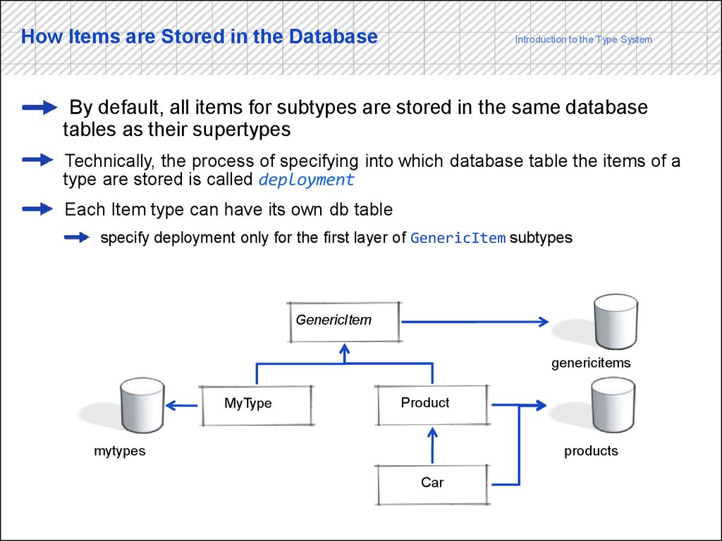 How Items are Stored in the Database