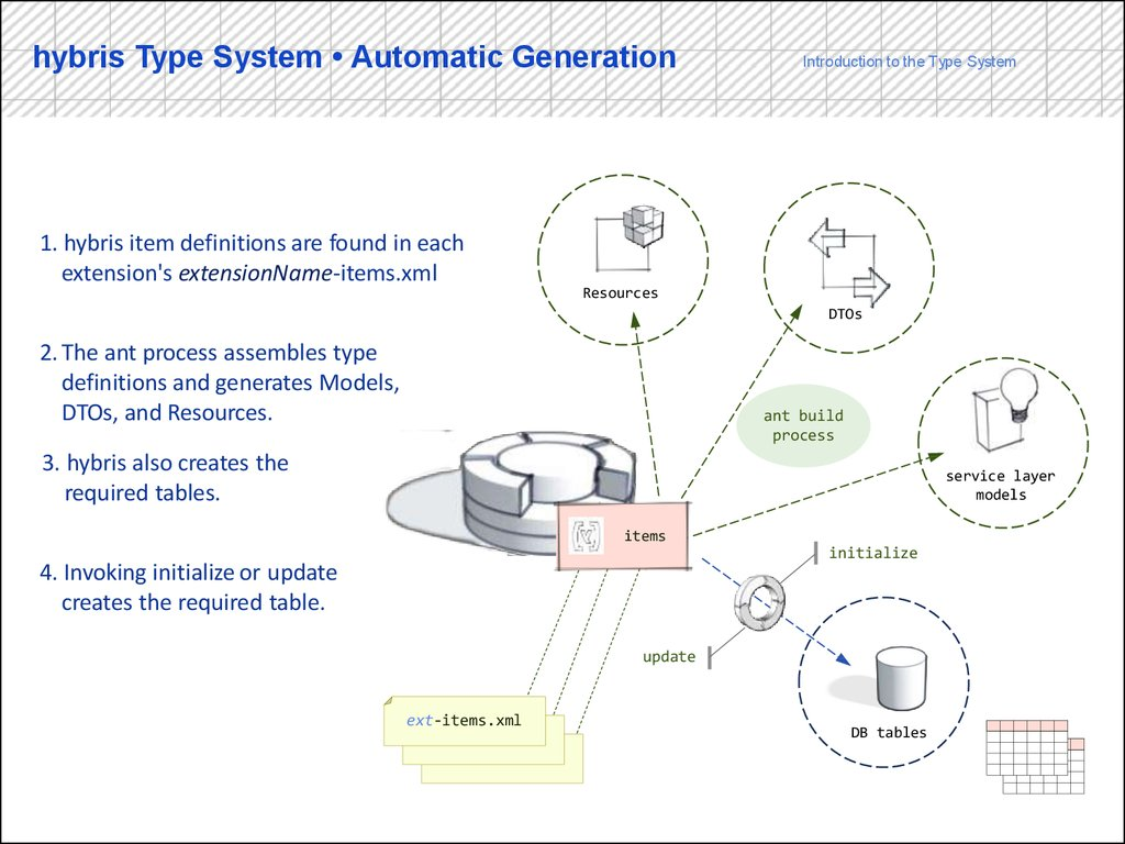 hybris Type System • Automatic Generation