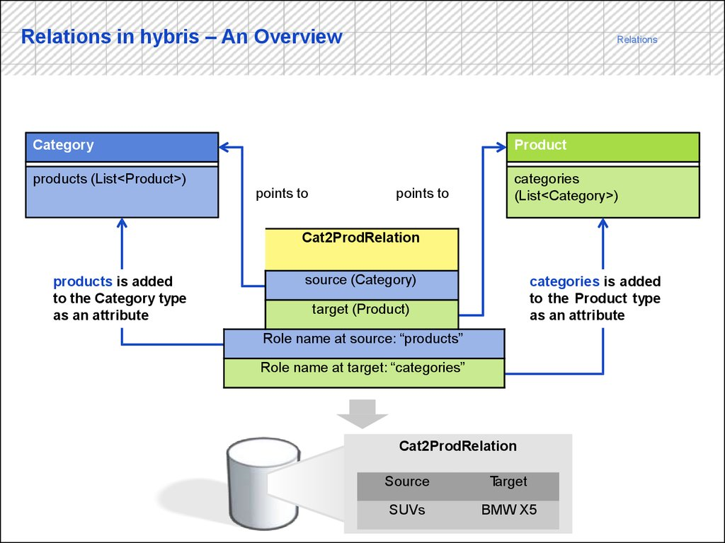 Relations in hybris – An Overview