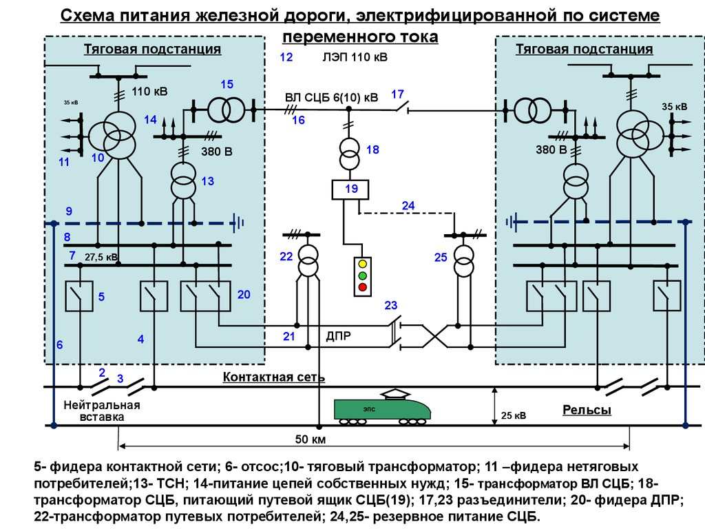 Схема электроснабжения железных дорог фото 908