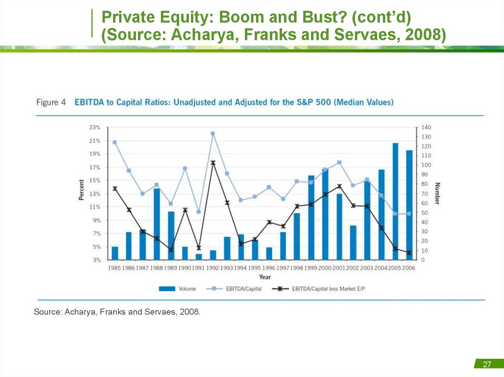 Private Equity: Boom and Bust? (cont'd) (Source: Acharya, Franks and Servaes, 2008)
