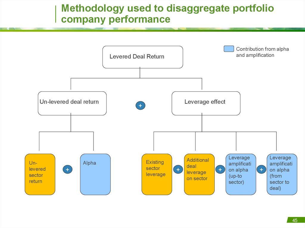 Methodology used to disaggregate portfolio company performance