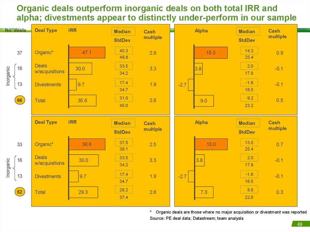 Organic deals outperform inorganic deals on both total IRR and alpha; divestments appear to distinctly under-perform in our
