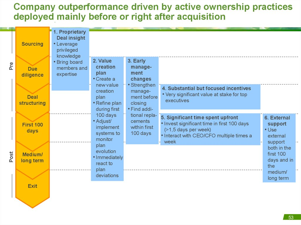 Company outperformance driven by active ownership practices deployed mainly before or right after acquisition