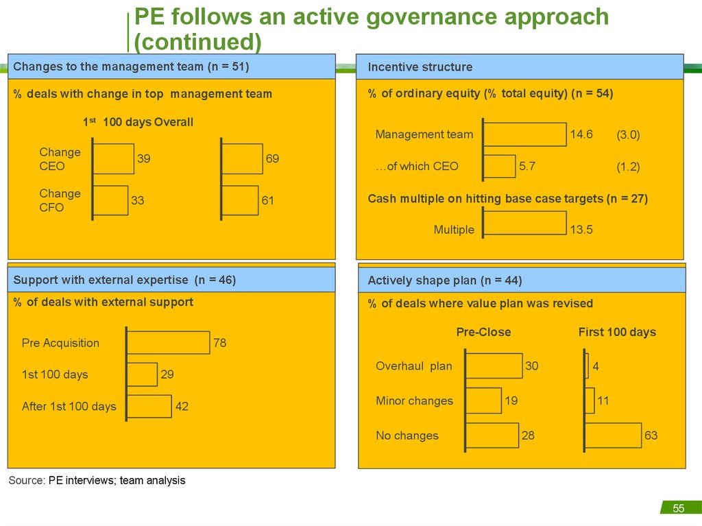 PE follows an active governance approach (continued)