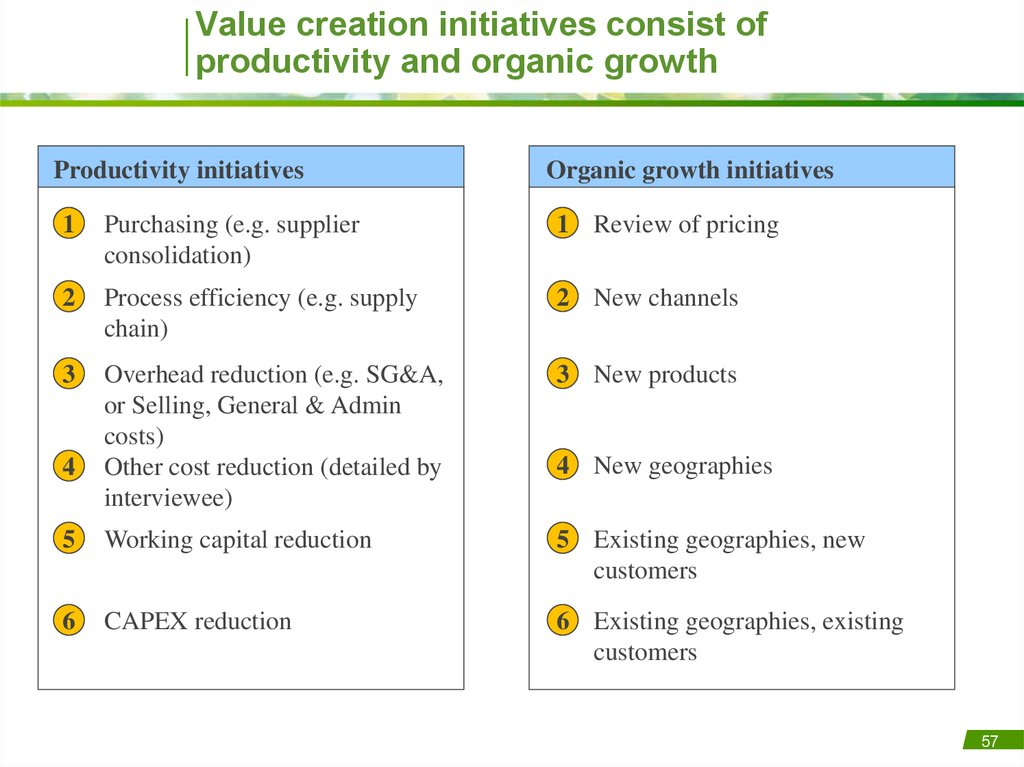 Value creation initiatives consist of productivity and organic growth