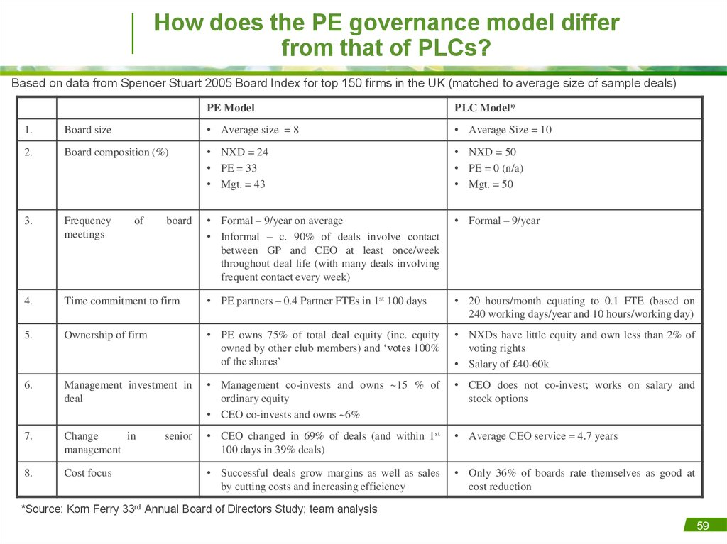 How does the PE governance model differ from that of PLCs?
