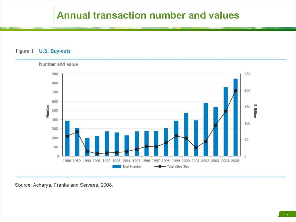 Annual transaction number and values